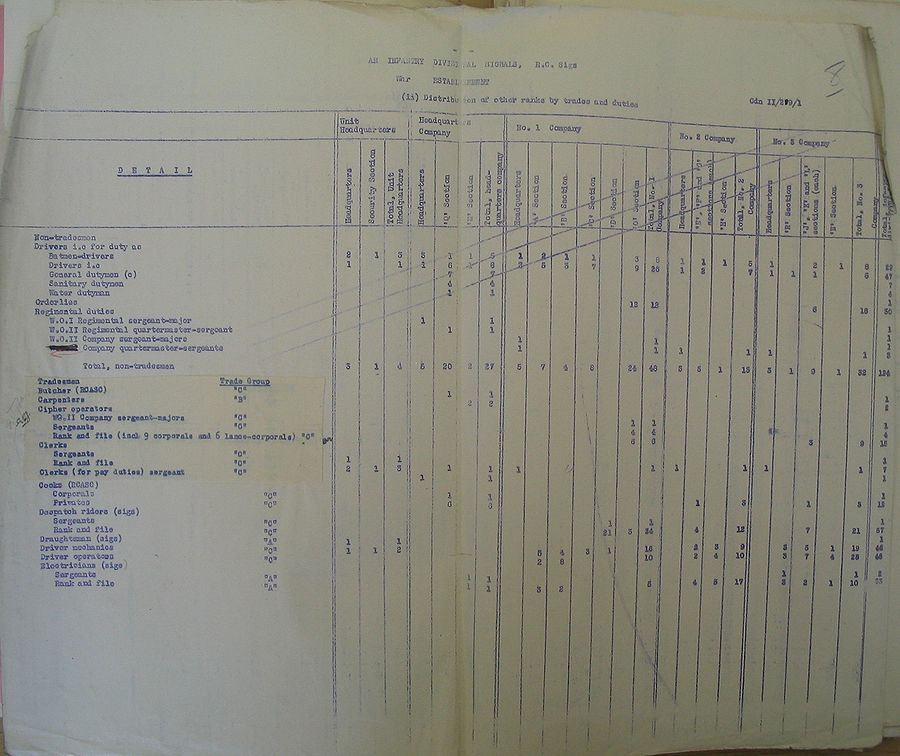 Infantry Divisional Signals WE II 219 1 - page 3.jpg