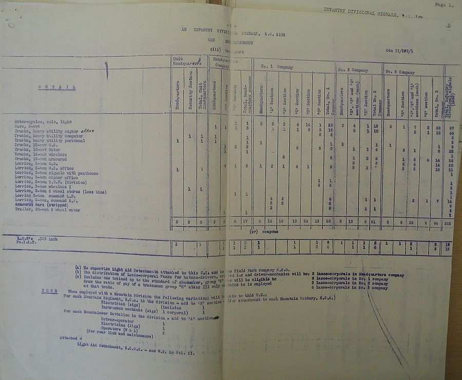 Infantry Divisional Signals WE II 219 1 - page 5.jpg