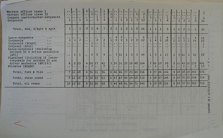 Infantry Divisional Signals WE II 219 2 - page 3.jpg