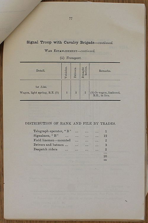 Signal Troop with Cavalry Brigade (Cavalry Division) WE 1918 02 27 - page 2.jpg